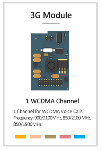WCDMA Card (850/1900 MHz) for Yeastar IP PBX U and S series